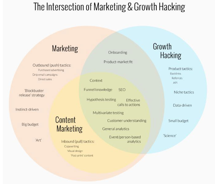growth hacking marketing